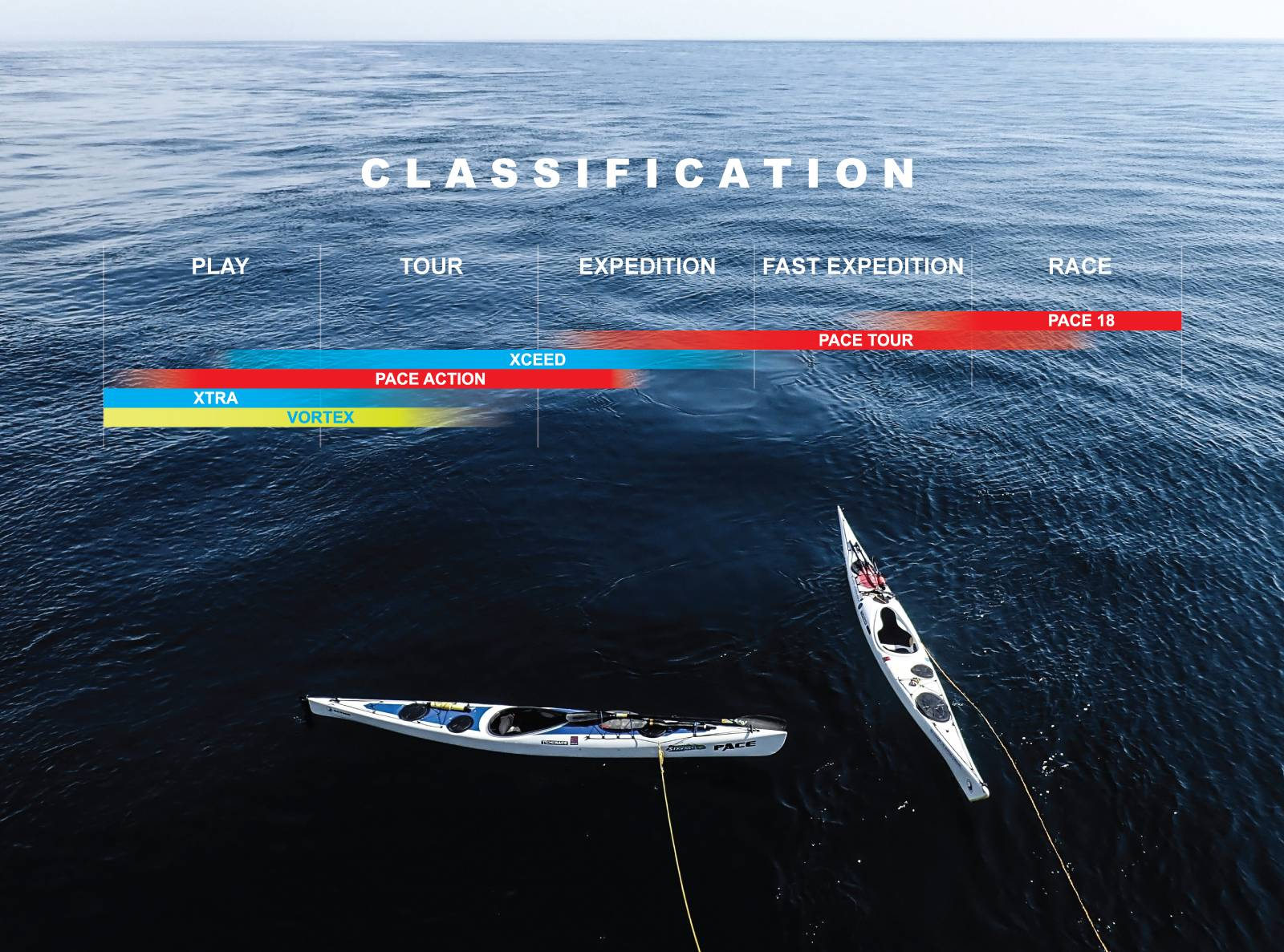 Classification of Kayak Models