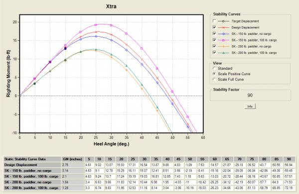 Stability curve for the Xtra and Xtra HV